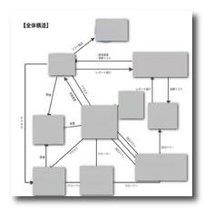 アンリミテッドアフィリエイトの全体構造図